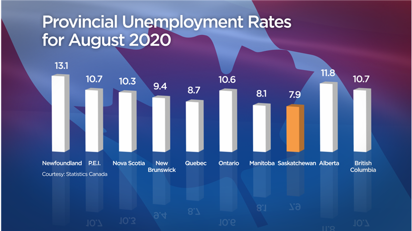Saskatchewan's unemployment rate the lowest in Canada - image