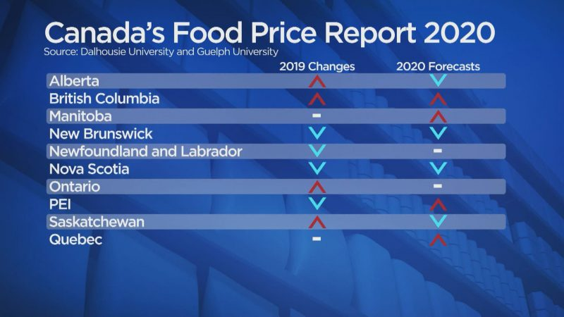 Canada's Food Price Report 2020 outlining which provinces will be above, below or at the food price national average.