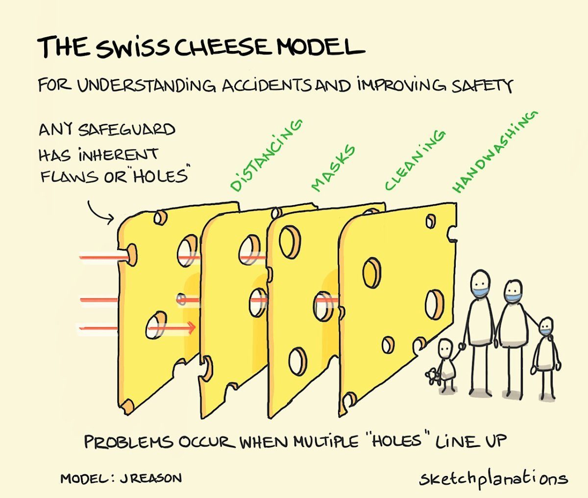 What is the 'Swiss cheese model' and how can it apply to coronavirus? -  National | Globalnews.ca