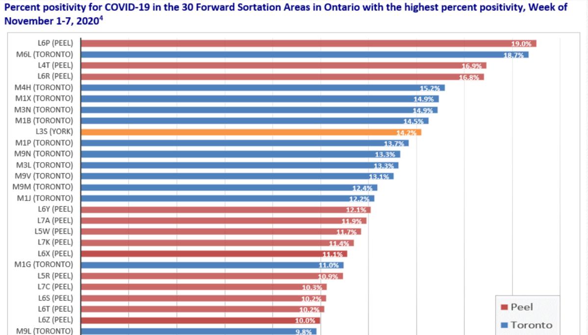 I Was Shocked Brampton Neighbourhood Has Higher Covid 19 Positivity Percentage Than Any Other In Gta Globalnews Ca