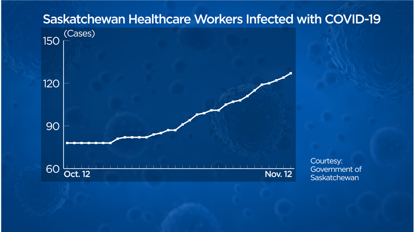Over the past month, 49 healthcare workers contracted COVID-19, according to provincial data. However, the government says the source of some of the infections may not be related to healthcare environments.
