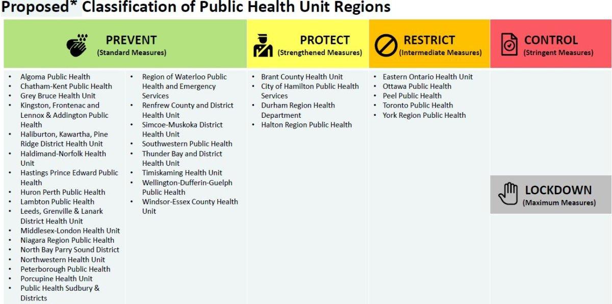 Coronavirus Ontario Classifies Municipalities In New More Targeted Covid 19 Category System Globalnews Ca