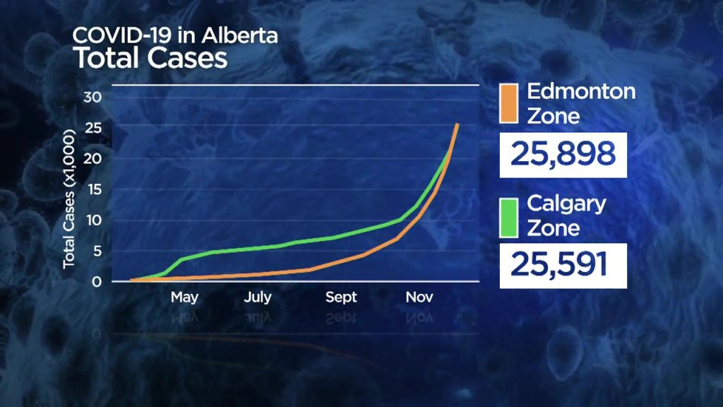 Alberta Aims To Have 1 600 Contact Tracers By End Of 2020 As Covid 19 Cases Surge Globalnews Ca