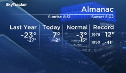 Continue reading: Calgary's warm January weather is coming to an end