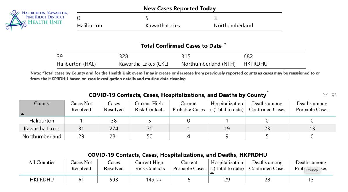 The Haliburton, Kawartha, Pine Ridge District Health Unit reports a COVID-19 death in Northumberland County.