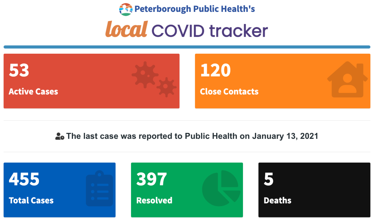Peterborough Public Health's COVID-19 data for Wednesday, Jan. 13.