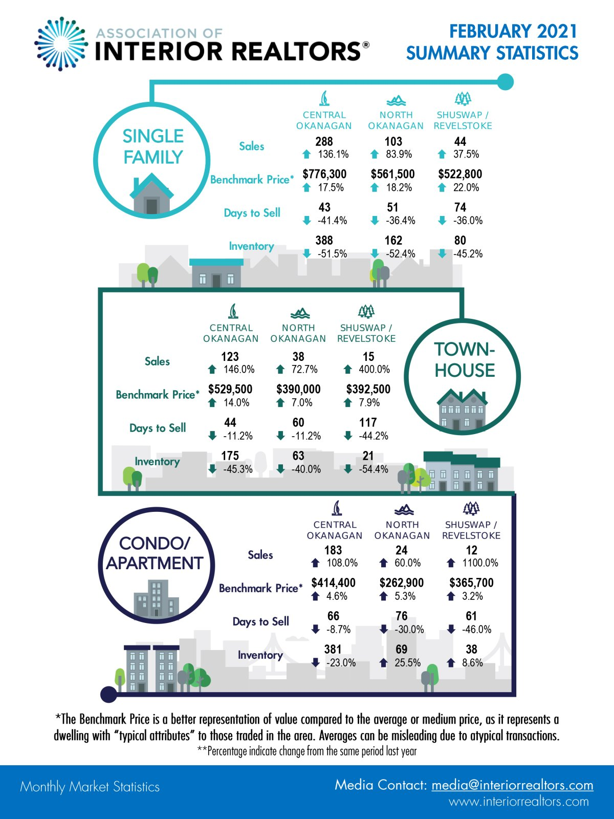 A graphic showing real estate prices in B.C.'s Southern Interior.