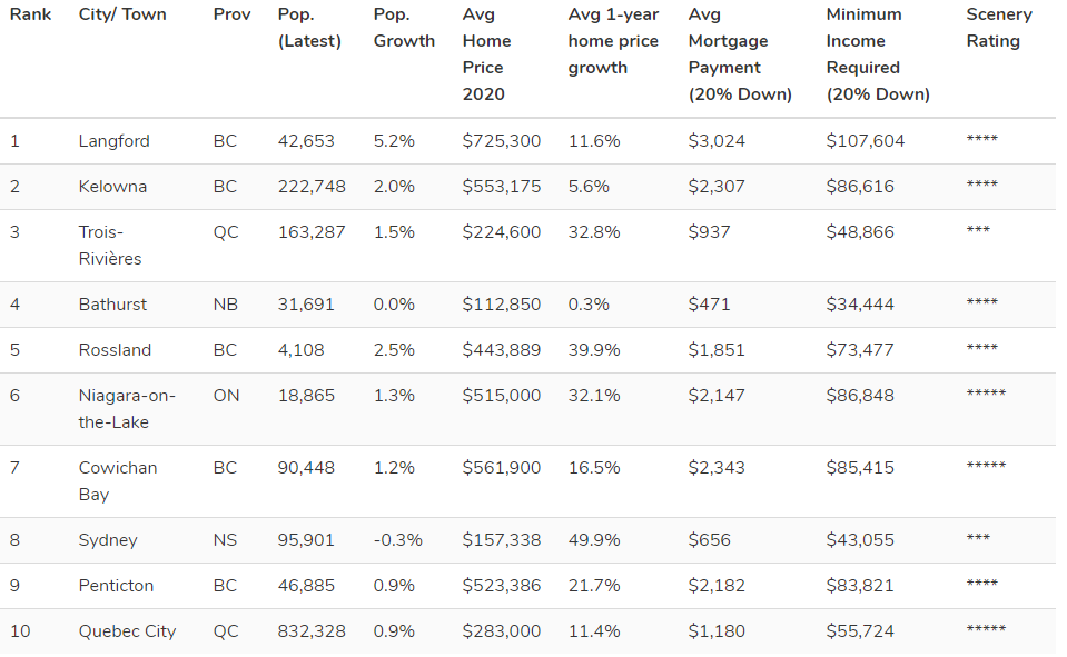 Half of the top 10 communities as part of the Ratesdotca survey are in B.C., including two in the Okanagan