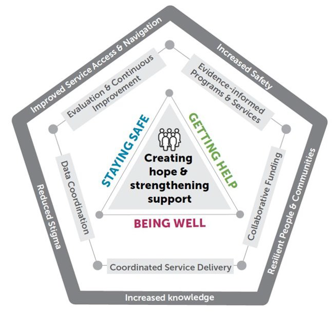The strategic framework for Calgary's mental health and addiction community strategy and action plan, as presented to a city committee on Match 16, 2021.