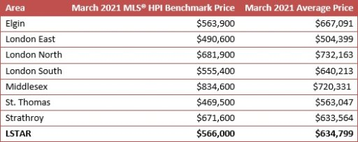 """The March MLS Home Price Index (HPI) reflects the value of a """"typical home"""" as assigned by buyers based on various attributes. Average sales price is done by adding all the sale prices for homes sold and dividing that total by the number of homes sold."""