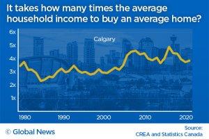 Calgary home prices vs income