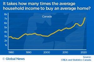 Canada home prices vs. income