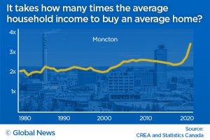 Moncton home prices vs income