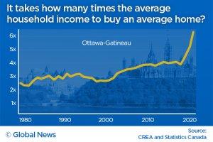 Ottawa home prices vs income