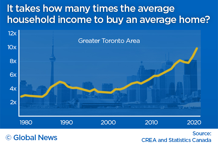 Toronto Home Prices Vs Income