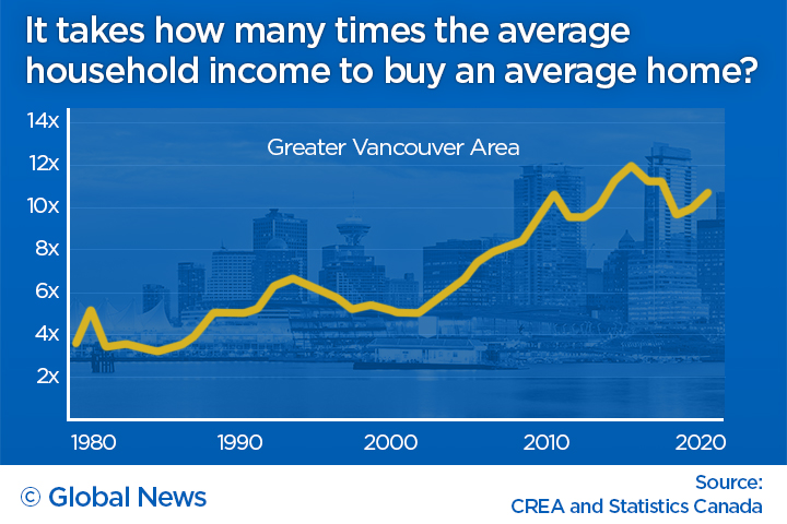 Vancouver home prices vs income