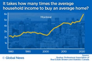 Montreal home prices vs income