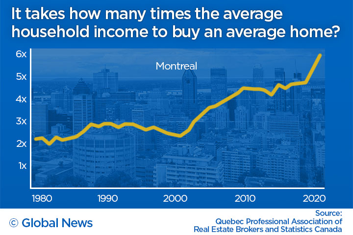 Montreal home prices vs income