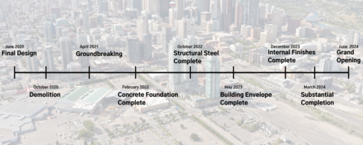 A timeline of construction of Calgary's BMO Centre expansion project.