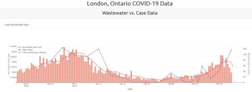 covid-19wastewater data london