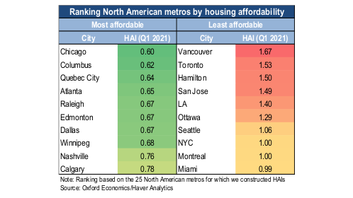 Hamilton now third least affordable housing market in North America, according to study - image